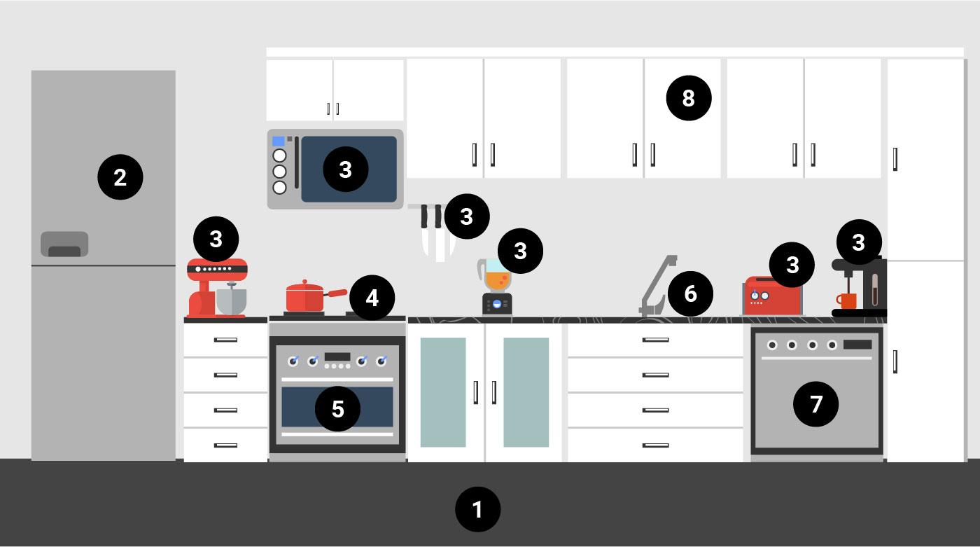 Kitchen map