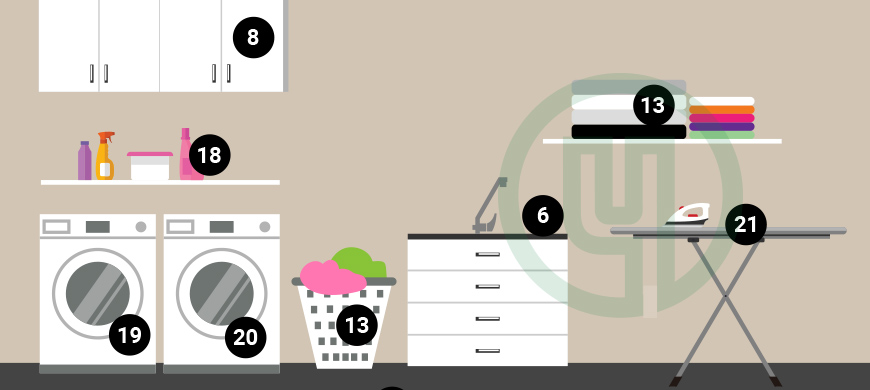 Laundry Category Map
